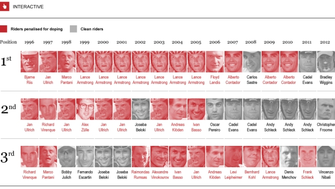Top-3 finishers of the Tour de France from 1996 to 2012. Cyclist's accused of doping are listed in red.