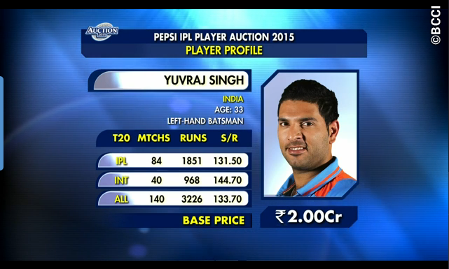 In the 2015 Indian Premier League T20 Auction, Yuvraj Singh was bought by Dehli Daredevils for US$2.67 million. (Photo credit: BCCI)
