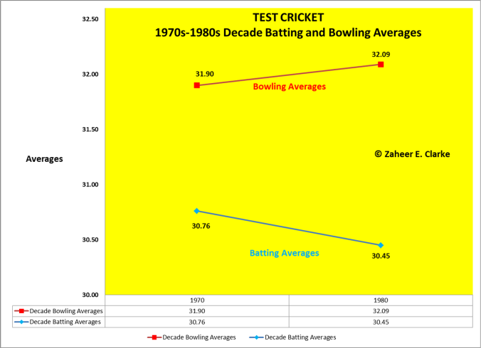 Zaheer Decade Analysis_Chart 2