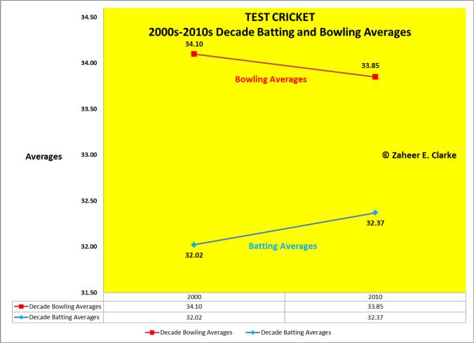 Zaheer Decade Analysis_Chart 3