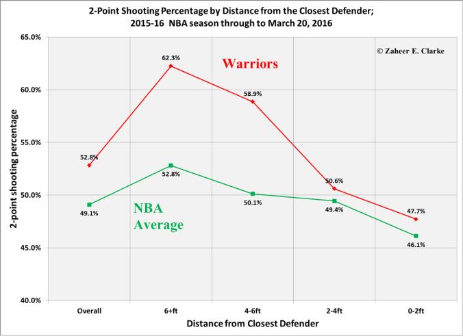 2-point Percentage