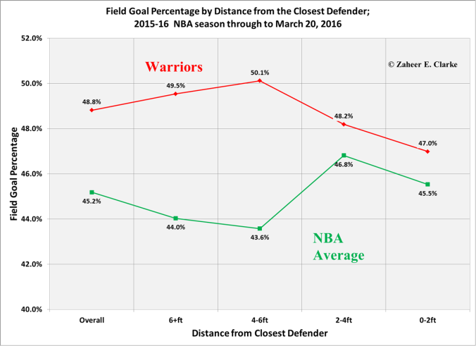 Field Goal Percentage