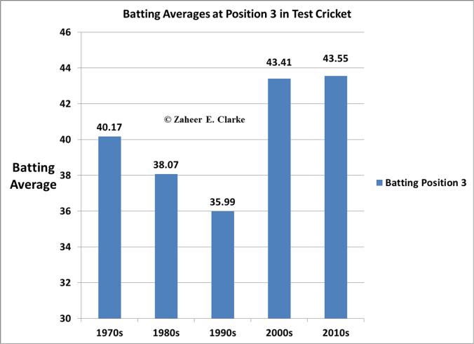Position 3 Test Batting Averages