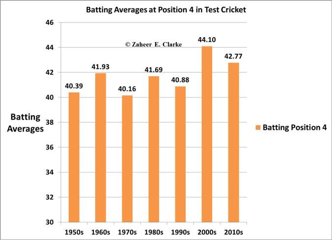 Position 4 Test Batting Averages