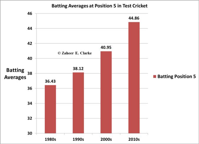 Position 5 Test Batting Averages