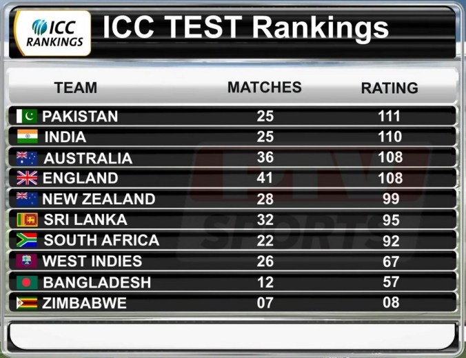 Pakistan cricket team climbed to No. 1 spot in the latest International Cricket Council (ICC) Test rankings published on August 22, 2016.