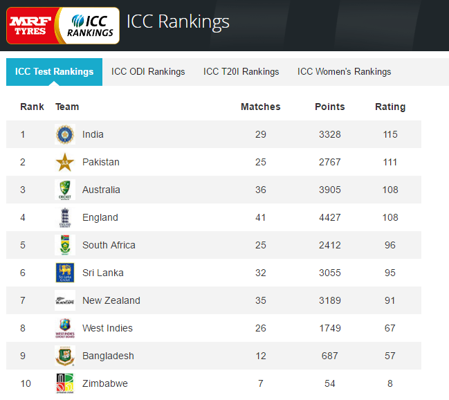 icc-test-rankings-2016-10-27