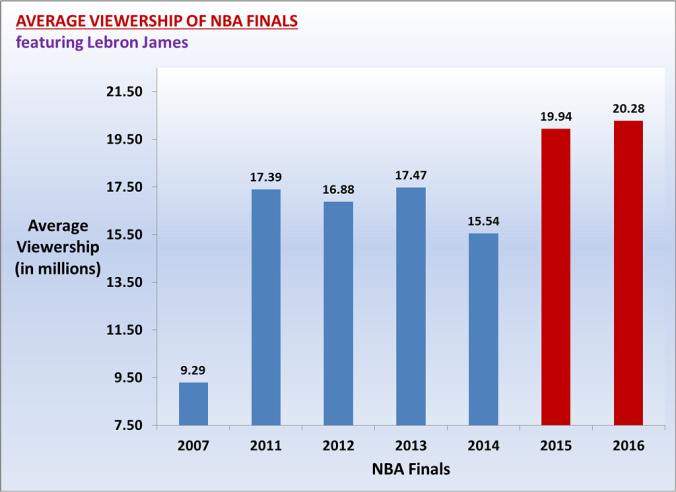 average-viewership-lebron-finals